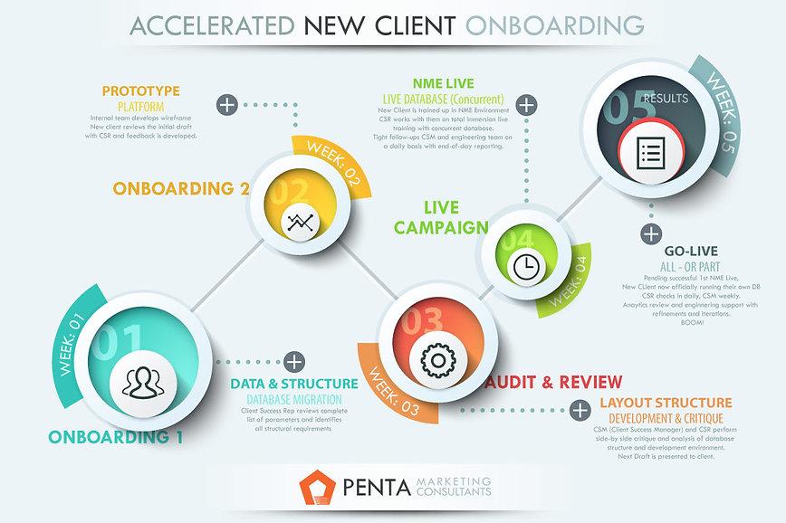 Penta-Client-Onboarding-Process_1200px.j