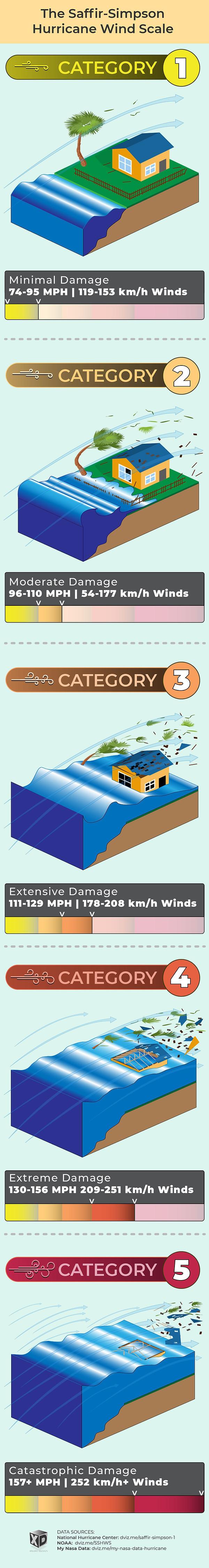 Saffir-Simpson-Hurricane-Wind-Scale-Info
