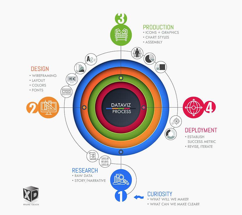 InfoGraphics-Design-Process_Xplore-Desig