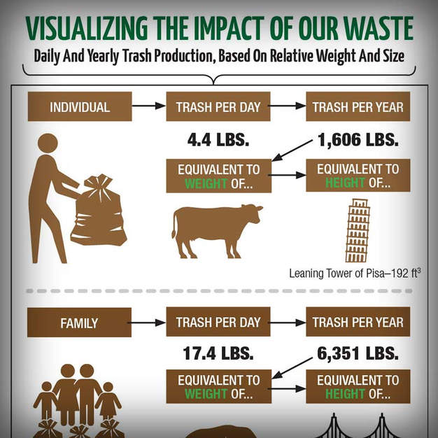 Visualizing our Waste