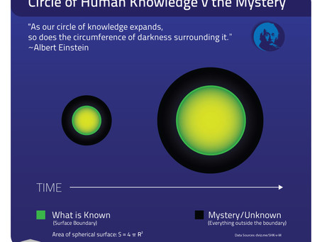 Human Knowledge v the Mystery