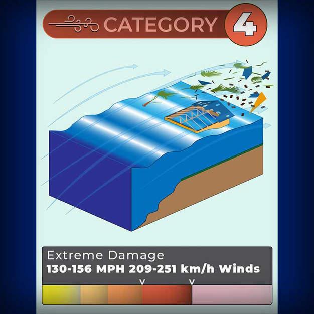 Hurricane Infographics
