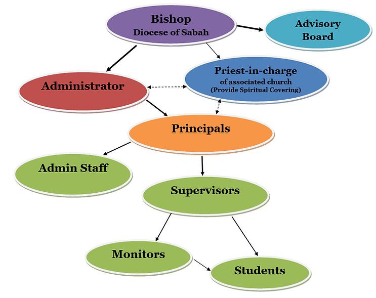 DAA Organizational Chart.png