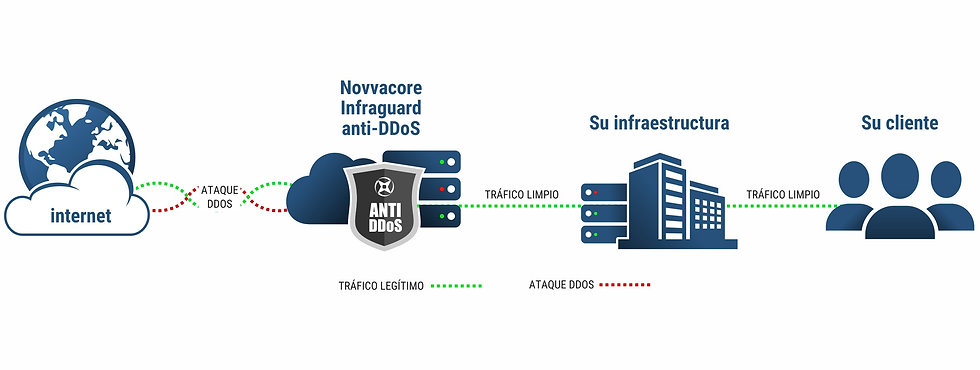 Topologia Anti-DDoS.jpg