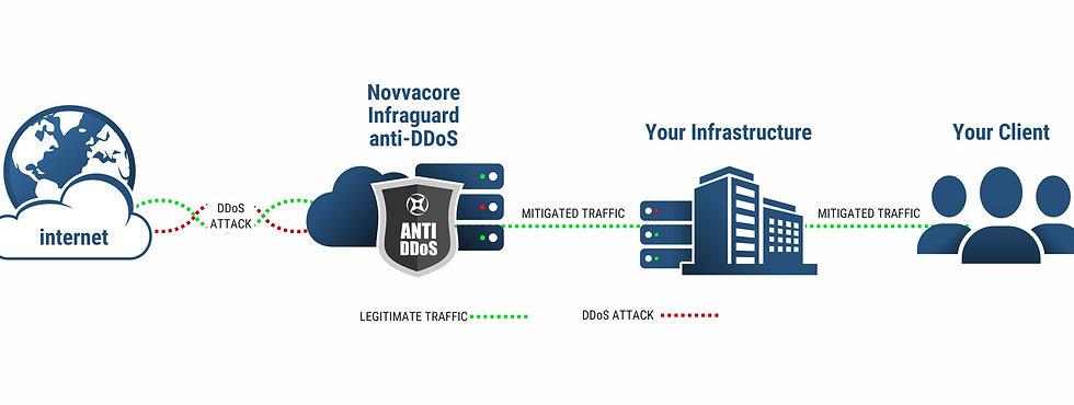 Anti DDoS Novvacore ING.jpg