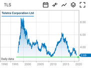 Telstra(TLS:ASX) is Trading at one of the Lowest Share Price in The History. Is it a Bargain Now?