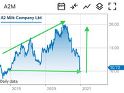 A2M:ASX a great price to get in now?
