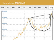 Gold and Silver are ready for monster move?