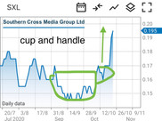 Southern Cross Media is ready to jump. Bullish Chart pattern formed.