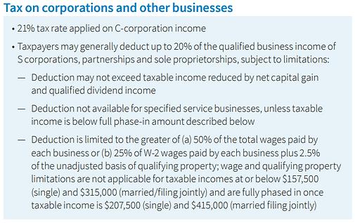 Corporation Tax 199a