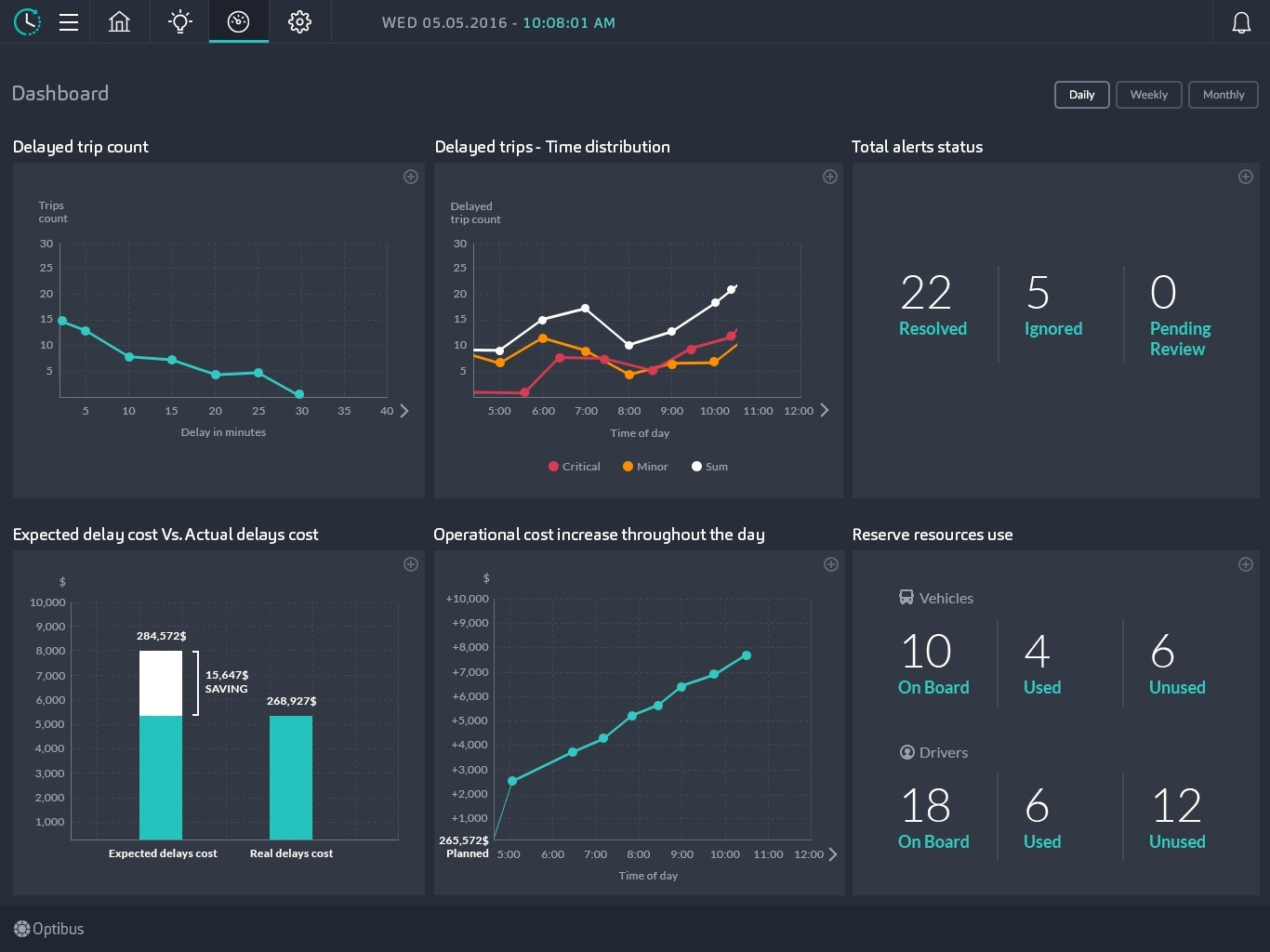 On-Time Dashboard