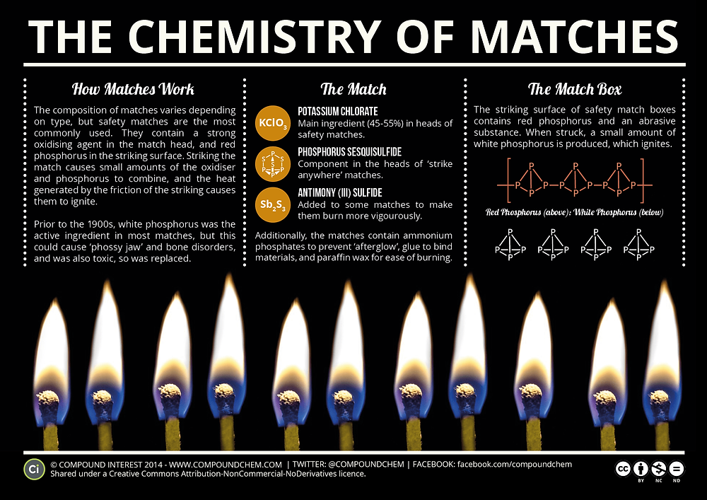 Infographic showing the chemistry of matches