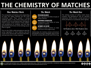 A non-definitive history of matches