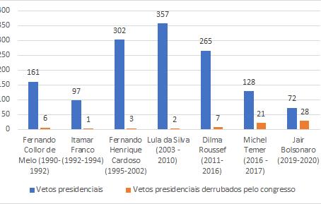 O que dizem os vetos presidenciais derrubados pelo Legislativo durante a pandemia?