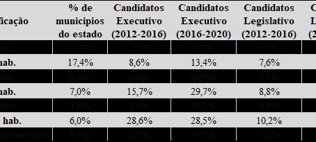 O impacto do fim das coligações proporcionais nas candidaturas nos municípios paulistas