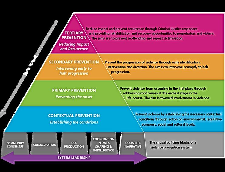 Violence Prevention Framework chart