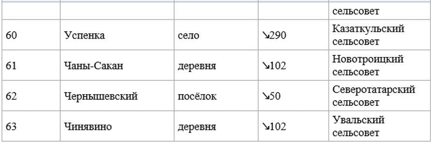 История, татарский - Насенные пункты 5.j