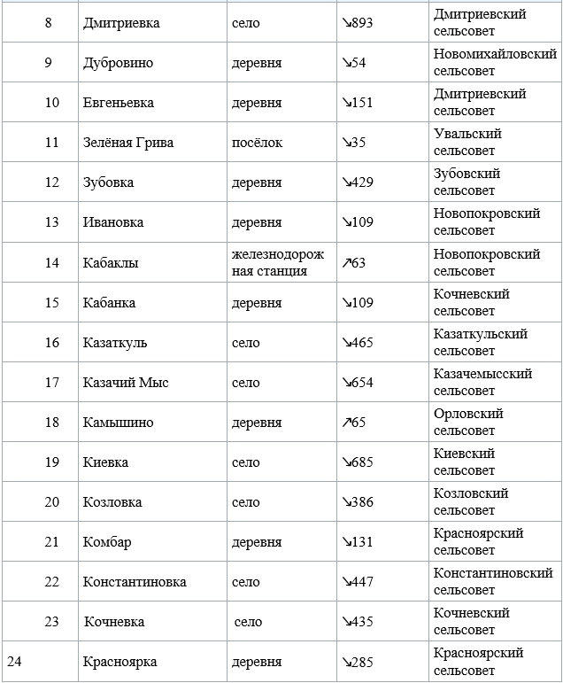 История, татарский - Насенные пункты 2.j