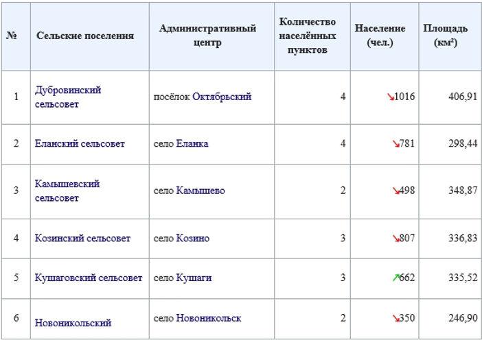 Усть-Тарский, муниципальные образования