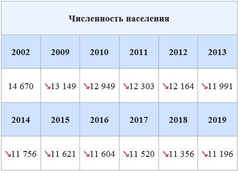 Усть-Тарский, численность населения.jpg