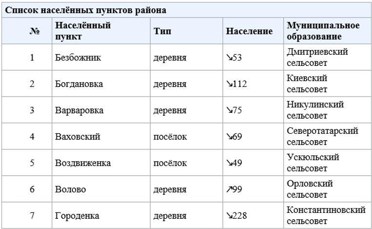 История, татарский - Насенные пункты 1.j