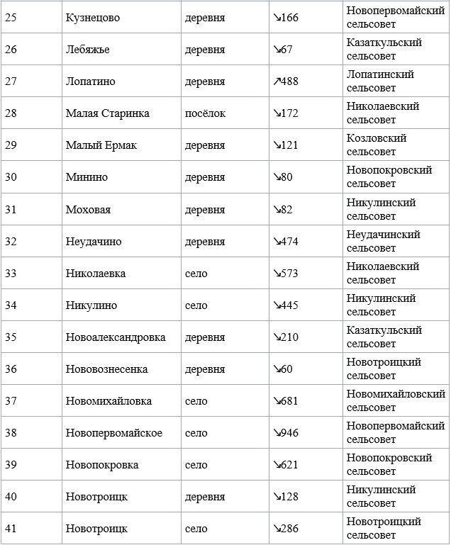 История, татарский - Насенные пункты 3.j