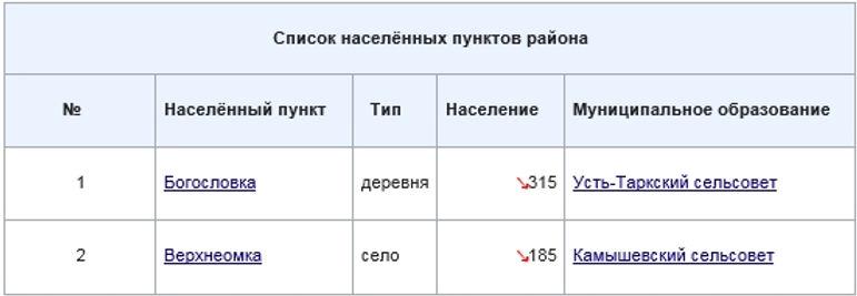 Усть-Тарский, населенные пункты 1.jpg