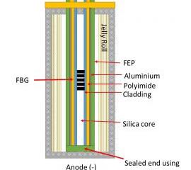 Sensör Teknolojisi Li-Ion Piller, Beş Kat Daha Hızlı Şarj Edilebilir