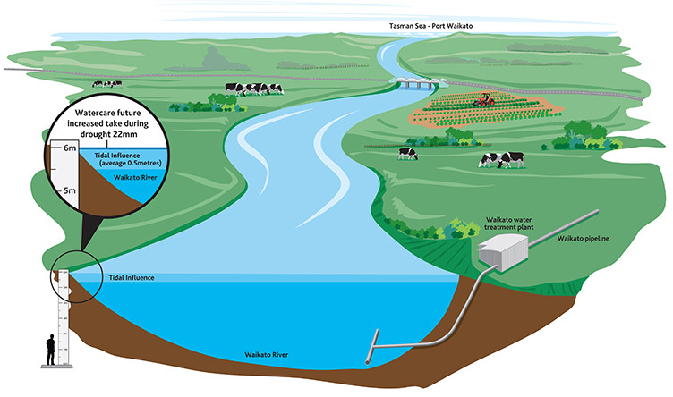 Waikato water intake for Auckland