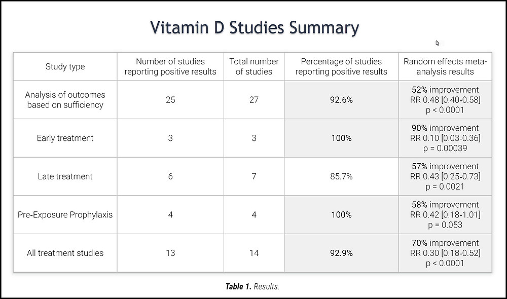 Vitamin D Studies Summary
