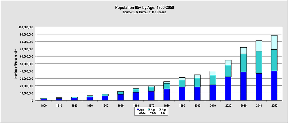 US Population by age graph