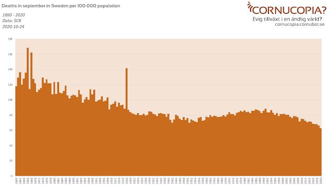 All deaths in Sweden per 100,000 1860-Sept 2020