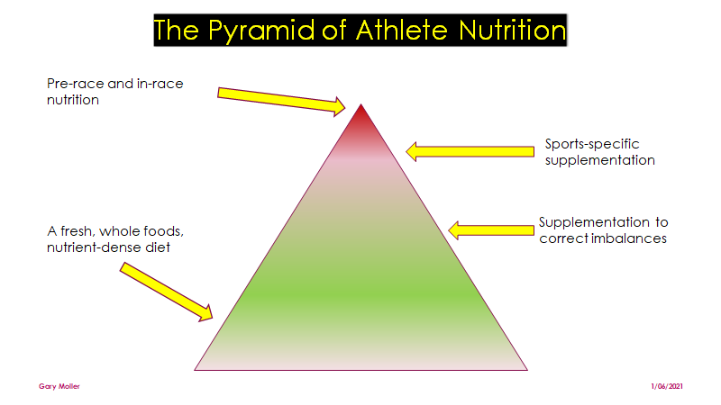 The Pyramid of Athlete Nutrition
