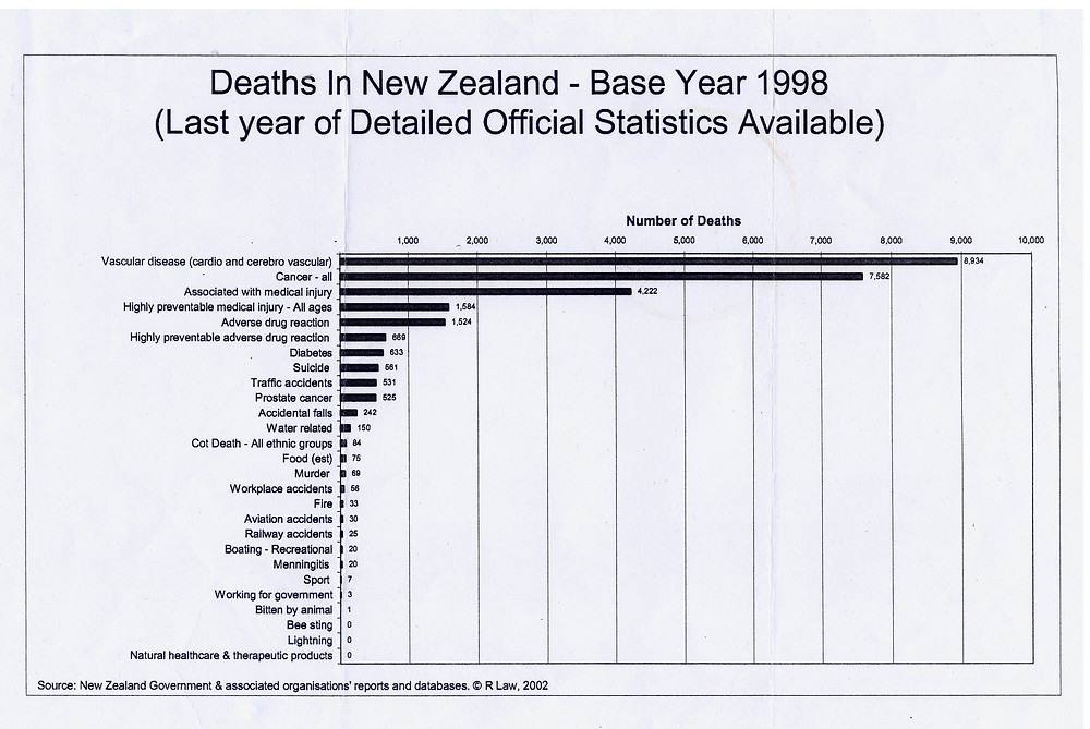 Deaths in NZ 1998