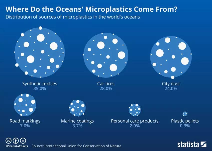 Image of where plastics contaminate