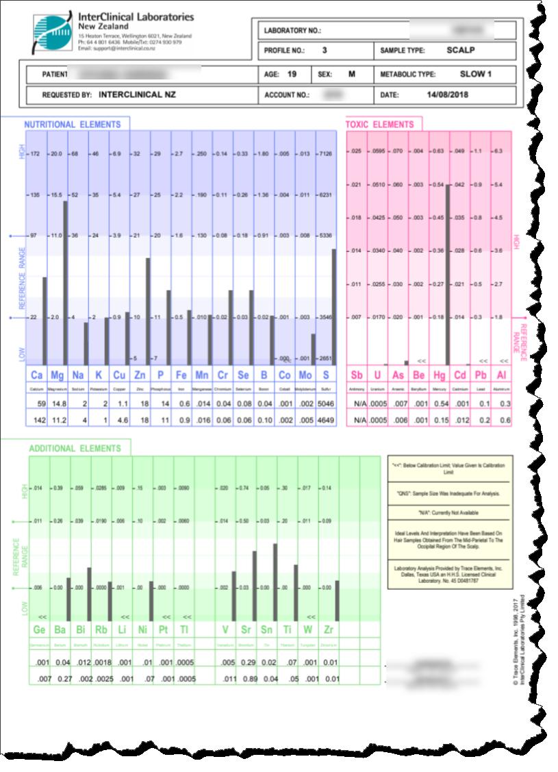Toxic levels of mercury (Hg)