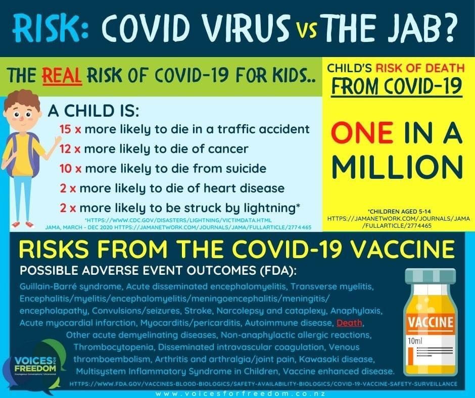 Risk of COVID to children