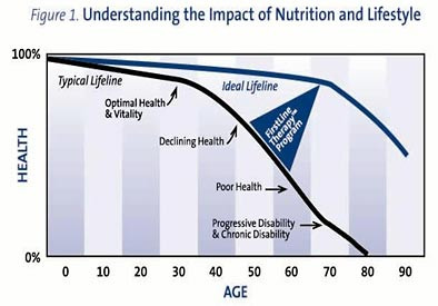 Understanding the impact of Nutrition and Lifestyle