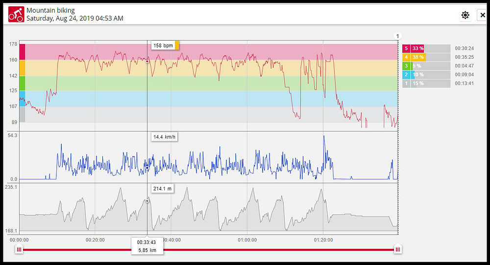 Record of Gary's Heart Rate, Speed and Altitude during the race
