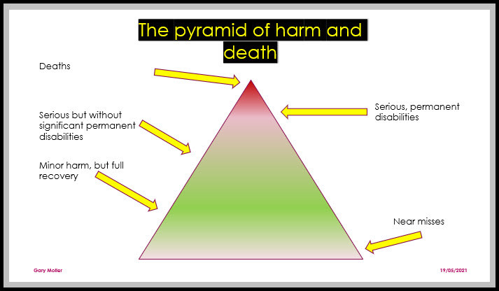 The Pyramid of Harm and Death