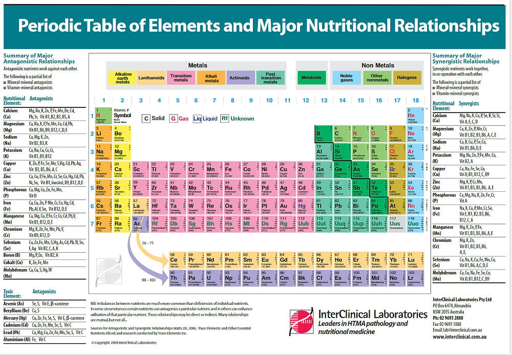 Periodic Table and Major Nutritional Relationships
