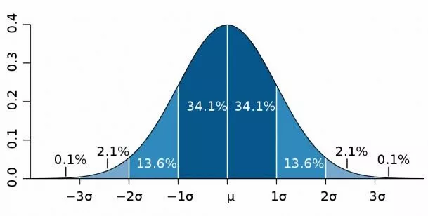 Image of Bell Curve