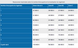 Tableau des ressources maximales pour le PTZ selon le nombre d'habitant et de la zone du logement