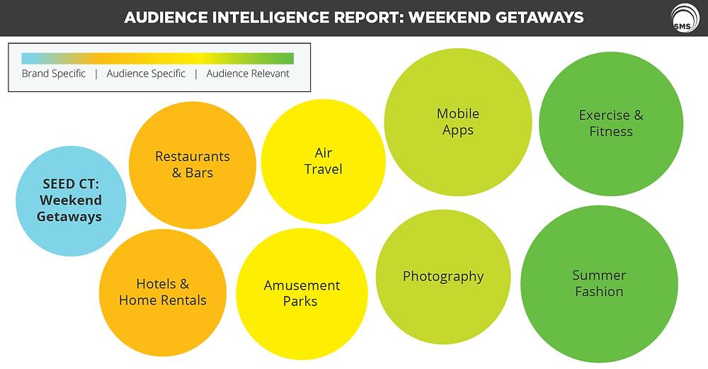 Weekend Getaways Audience Intelligence_Spectrum Media Services