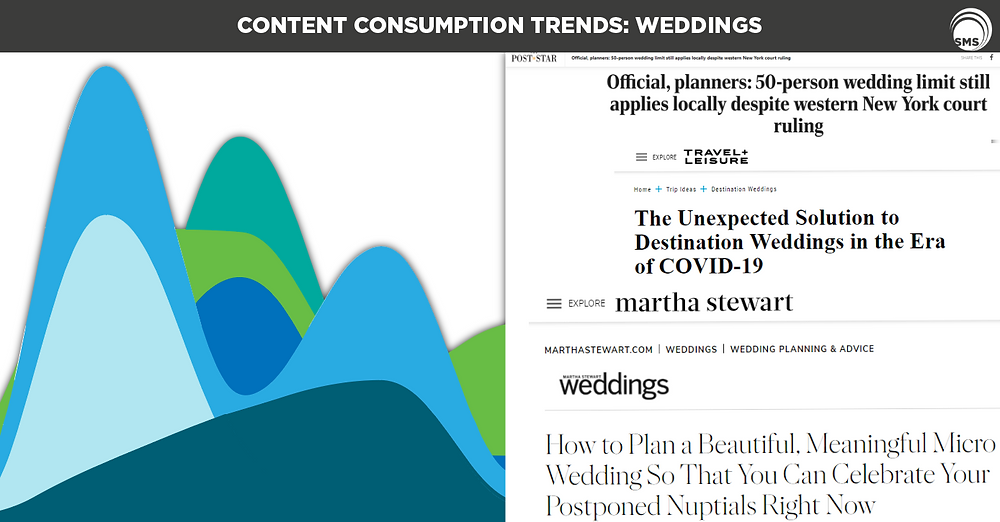 Wedding Content Consumption Trends Spectrum Media Services Cookieless Targeting online advertising digital marketing