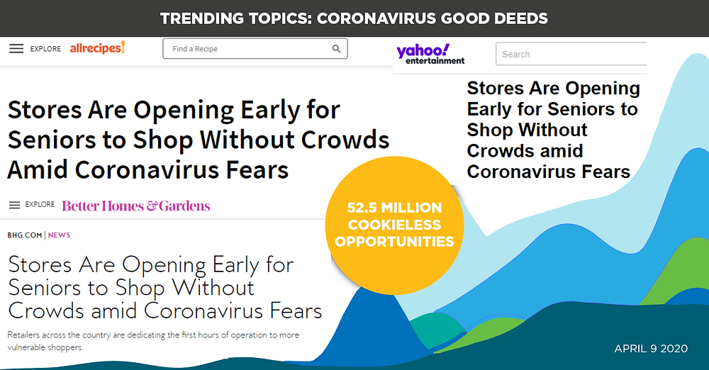 Trending Topics: Coronavirus Good Deeds