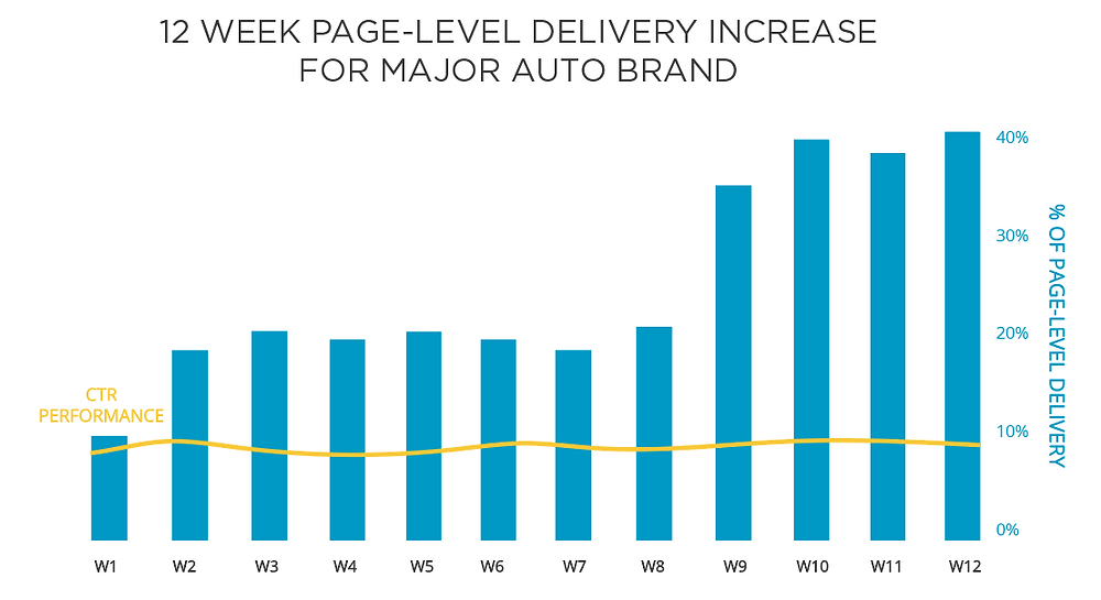 Is your brand looking for ways to make your next media buy less reliant on cookie targeting? Spectrum's contextual targeting platform offers page-level cookieless targeting which provides advertisers with impressive results. Learn how we increased page-level delivery for an auto brand to achieve their goals.