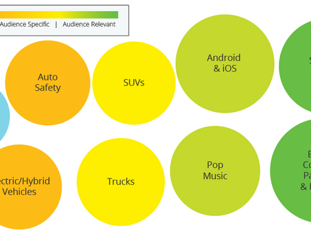 Audience Intelligence Report: Auto Trends