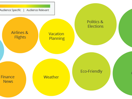 Audience Intelligence Report: Business Travelers