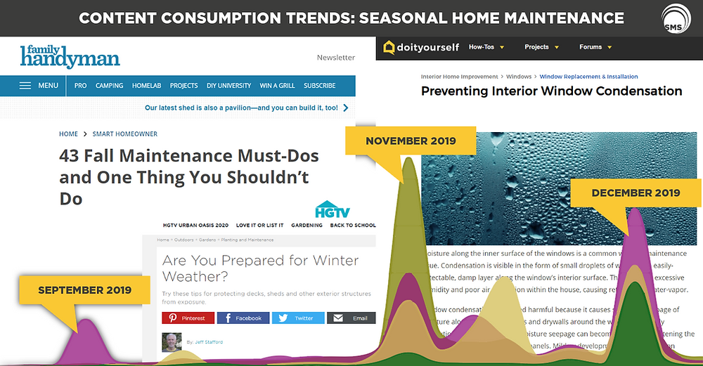 Seasonal Home Maintenance Content Consumption Trends Spectrum Media Services
